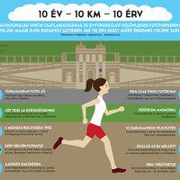 10 év  – 10 km  – 10 érv