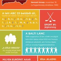 Gyorstalpaló Lettországról – infografikán az EU soros elnöke
