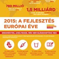 A fejlesztés európai éve – sok még a tennivaló