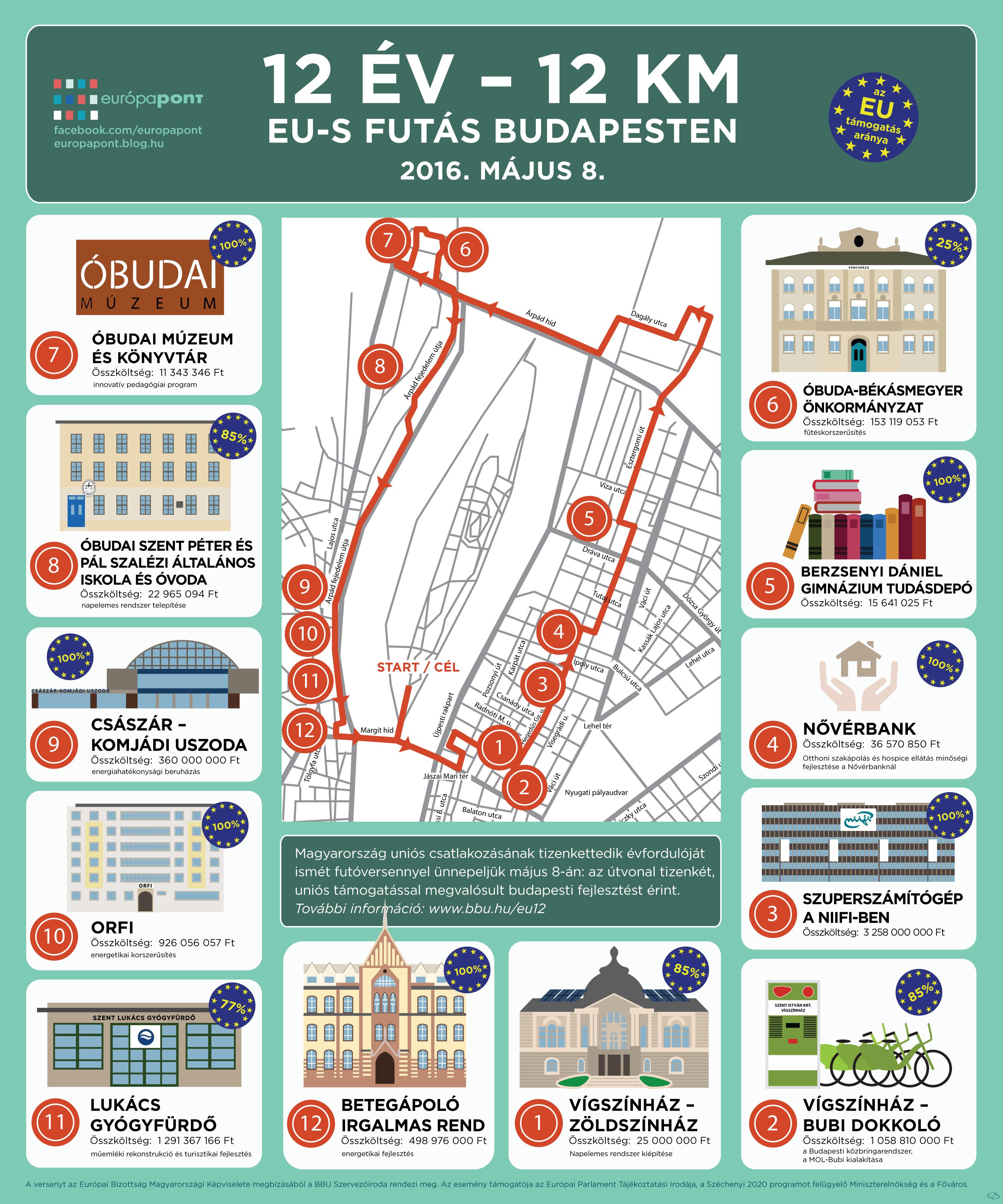 infografika_12ev_12km_futas2.png