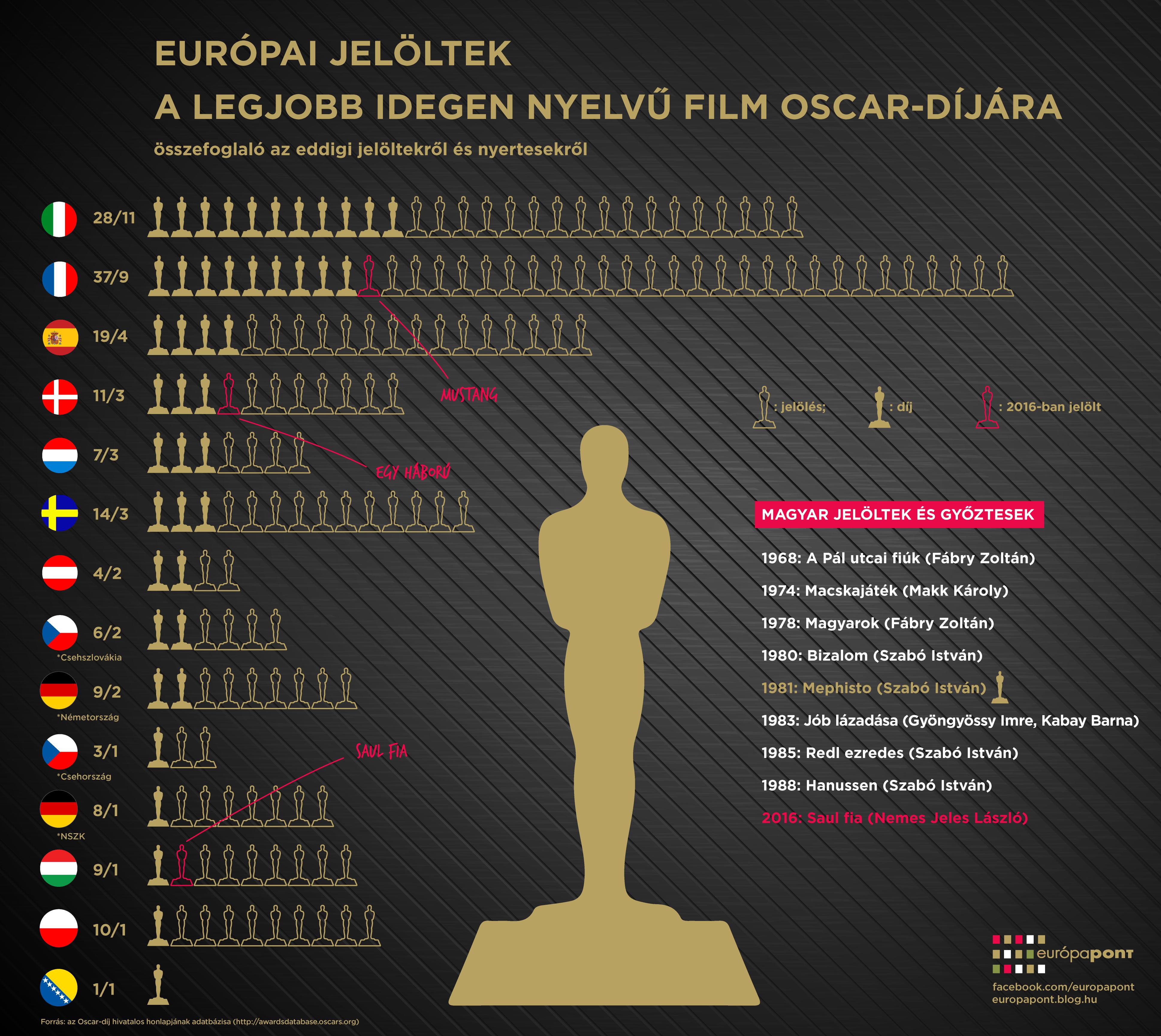 oscar_infografika2.png