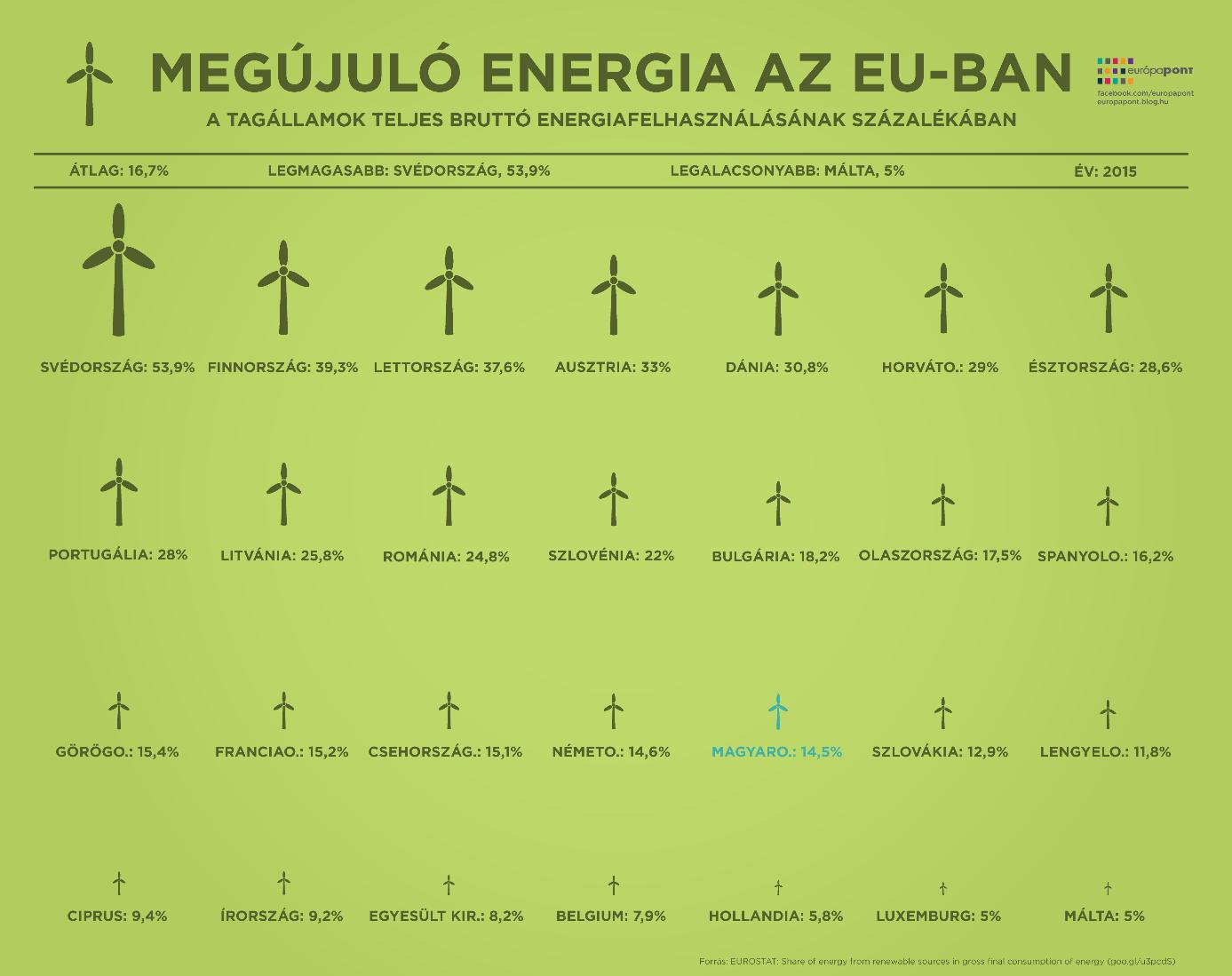 megujulo_infografika.png