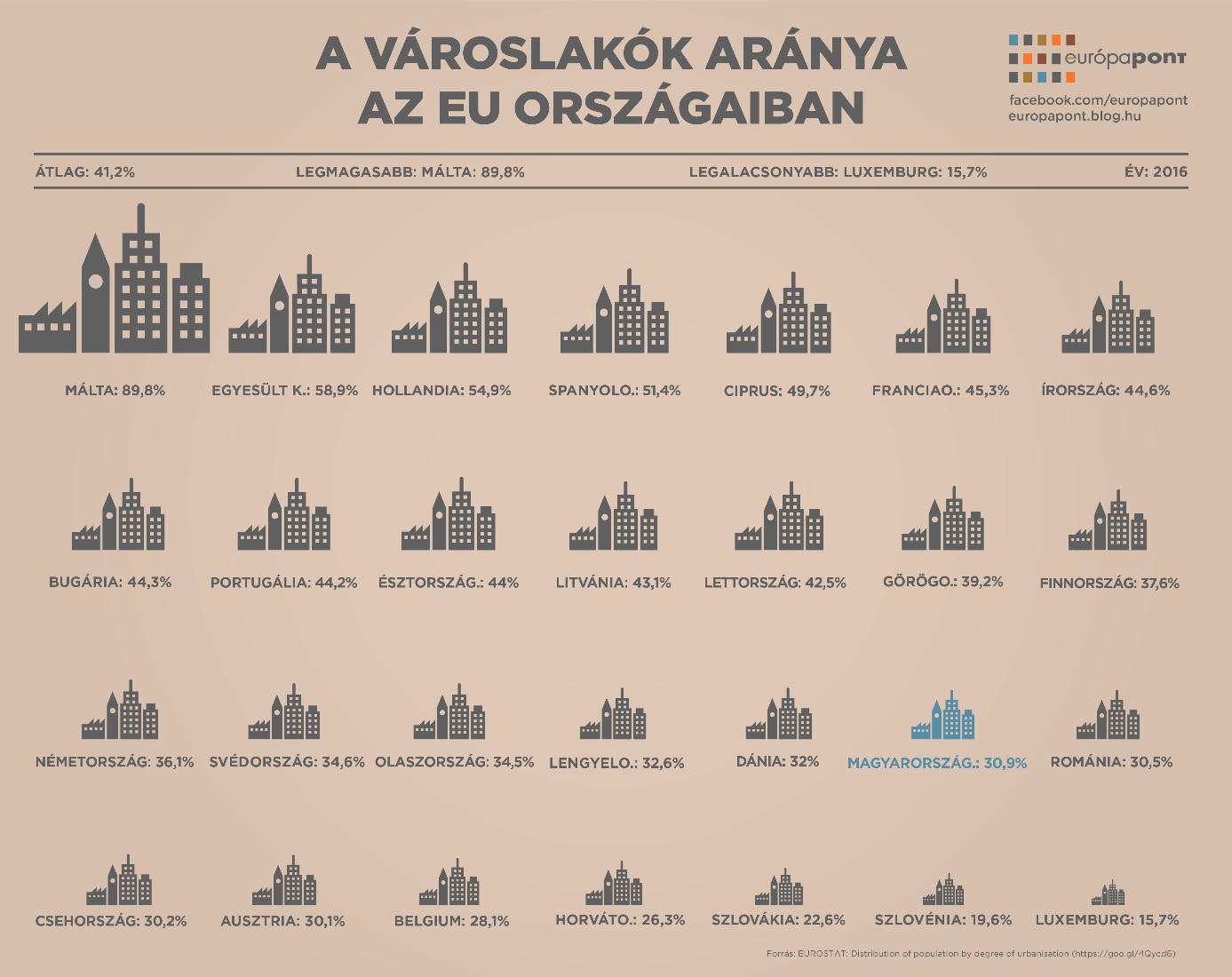 varos_videk_infografika.png
