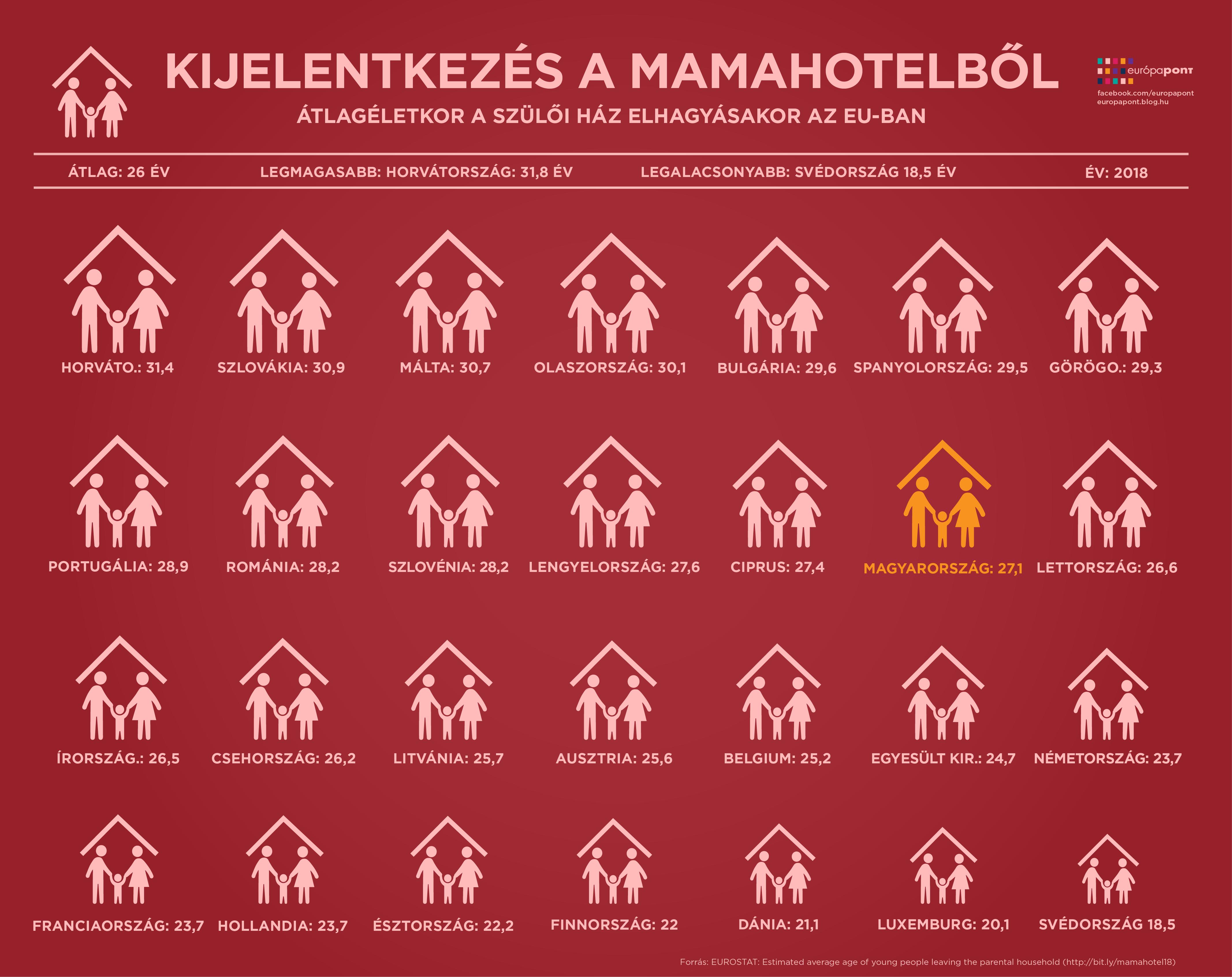 europa_szamokban_mamahotel_2018_update-01.png
