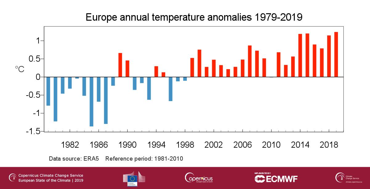 Európai éves hőmérsékleti anomáliák