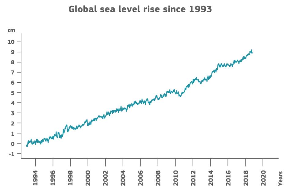 A tengeszint emelkedése 1993 óta