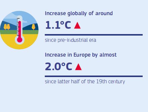 Európa és a világ éghajlatának melegedése az iparosodás előtti időszakkal összevetve