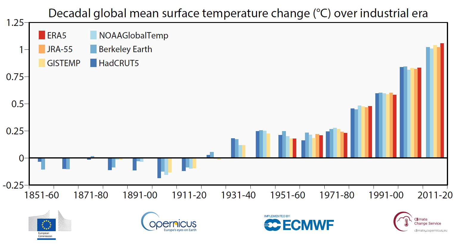 A globális léghőmérséklet két méteres magasságban mért évtizedes átlagai az iparosodás előtti időszak óta bekövetkezett változások becsült változása a különböző adatkészletek szerint: ERA5 (ECMWF Copernicus Climate Change Service, C3S); GISTEMPv4 (NASA); HadCRUT5 (Met Office Hadley Centre); NOAAGlobalTempv5 (NOAA), JRA-55 (JMA); és Berkeley Earth. Forrás: Copernicus Éghajlatváltozási Szolgálat/ECMWF, https://climate.copernicus.eu/copernicus-2020-warmest-year-record-europe-globally-2020-ties-2016-warmest-year-recorded