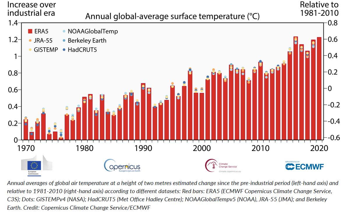 A globális léghőmérséklet éves átlagai két méteres magasságban, az iparosodás előtti időszak óta becsült változás (bal oldali tengely) és az 1981-2010 közötti időszakhoz viszonyítva (jobb oldali tengely) a különböző adatkészletek szerint: Piros sávok: ERA5 (ECMWF Copernicus Climate Change Service, C3S); pontok: GISTEMPv4 (NASA); HadCRUT5 (Met Office Hadley Centre); NOAAGlobalTempv5 (NOAA), JRA-55 (JMA); és Berkeley Earth. Forrás: Copernicus Éghajlatváltozási Szolgálat/ECMWF, https://climate.copernicus.eu/copernicus-2020-warmest-year-record-europe-globally-2020-ties-2016-warmest-year-recorded