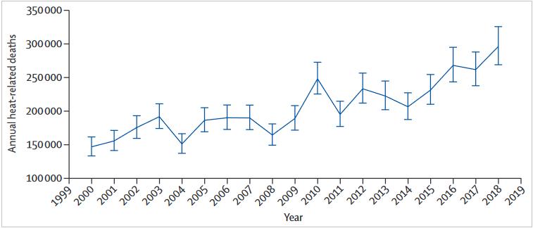 A 65 évnél idősebb népesség hőséggel összefüggő globális halálozása. Forrás: https://climate-adapt.eea.europa.eu/observatory/evidence/health-effects/heat-and-health