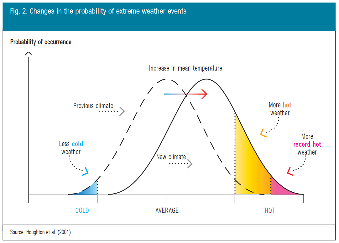 A szélsőséges időjárási események valószínűségének változása, forrás: https://www.euro.who.int/__data/assets/pdf_file/0008/96965/E82629.pdf