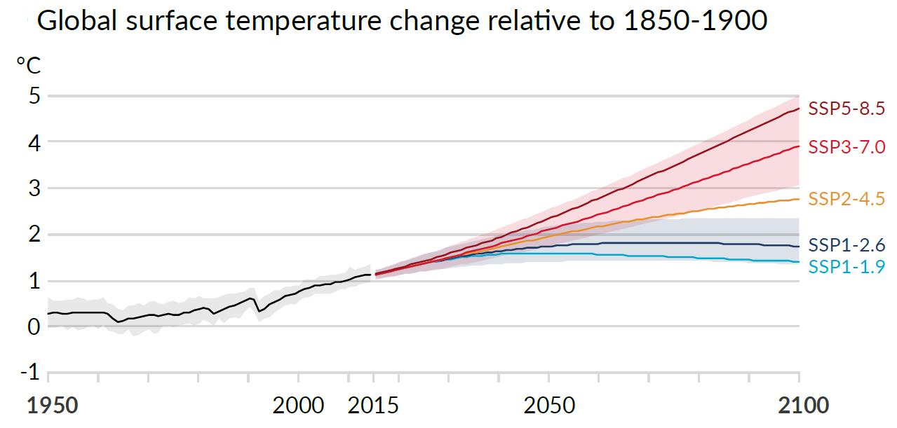 A globális felszíni hőmérséklet változása 1850-1900-hoz képest 2100-ig, az ENSZ IPCC legutóbbi jelentéséből, 5 forgatókönyvvel, forrás: https://www.ipcc.ch/report/sixth-assessment-report-working-group-i/