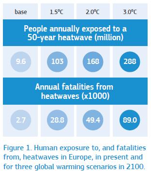 Az európai hőhullámoknak való emberi kitettség és halálesetek száma Európában, a jelenlegi és a három globális felmelegedési forgatókönyv szerint 2100-ban. Forrás: http://ec.europa.eu/jrc/sites/jrcsh/files/11_pesetaiv_heat_and_cold_sc_august2020_en.pdf