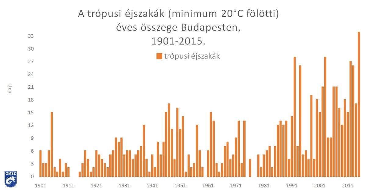 A trópusi éjszakák (napi minimumhőmérséklet nem csökken 20 °C alá) száma Budapest-Belterület állomáson 1901-től, forrás: Országos Meteorológiai Szolgálat, https://www.met.hu/ismeret-tar/erdekessegek_tanulmanyok/index.php?id=3049&hir=Extrem_szarazsag_es_forrosag_2021_juniusaban