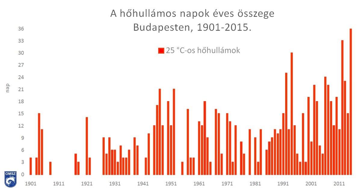 A tartós hőségből (napi középhőmérséklet legalább három napig eléri a 25°C-ot) származó napok összege Budapest-Belterület állomáson 1901-től, forrás: Országos Meteorológiai Szolgálat, https://www.met.hu/ismeret-tar/erdekessegek_tanulmanyok/index.php?id=3049&hir=Extrem_szarazsag_es_forrosag_2021_juniusaban
