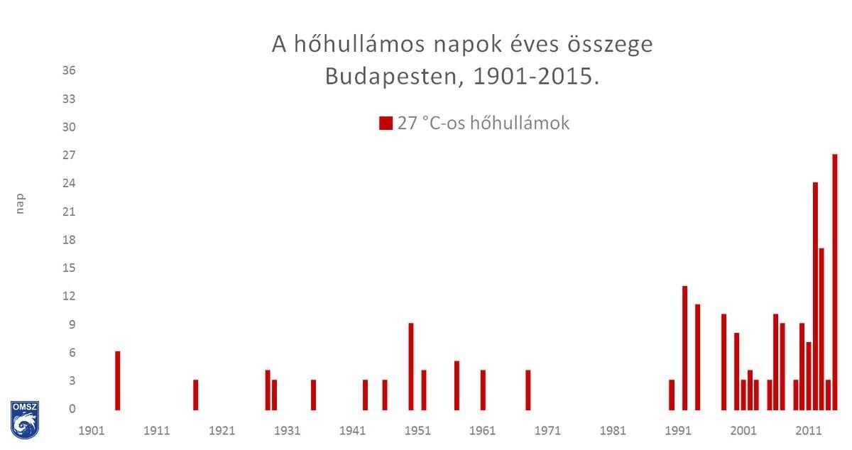 A tartós, komoly hőségből (napi középhőmérséklet legalább három napig eléri a 27°C-ot)<br />származó napok összege Budapest-Belterület állomáson 1901-től, forrás: Országos Meteorológiai Szolgálat, https://www.met.hu/ismeret-tar/erdekessegek_tanulmanyok/index.php?id=3049&hir=Extrem_szarazsag_es_forrosag_2021_juniusaban
