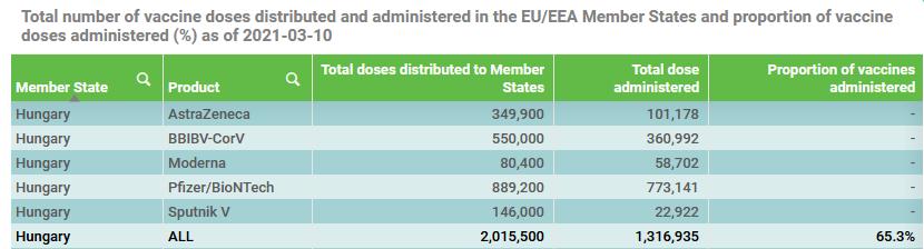 A Magyarországra leszállított oltóanyagok mennyisége, és abból a már beadottak aránya