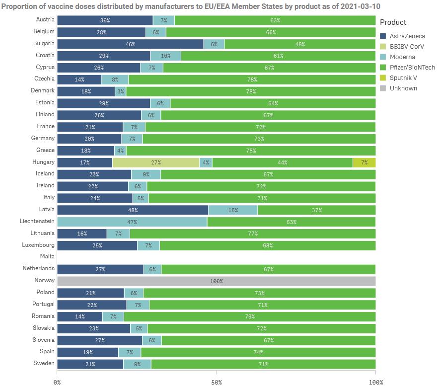 A tagállamoknál rendelkezésre álló vakcinák megoszlása típus szerint