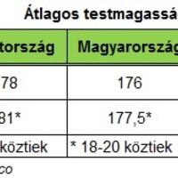 Korunk átlagos testmagassága és a korábbi évszázadok termetváltozásai