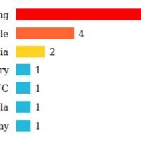 Strandstatisztika: a Samsung vezet