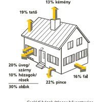 Augusztus 1-jétől lehet pályázni az energiatakarékos korszerűsítésekre