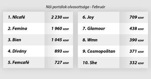 Ezek voltak a leglátogatottabb oldalak februárban - Női portálok körképe