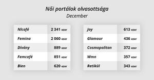 2 millió felett a Femina.hu látogatottsága - Női portálok decemberi körképe