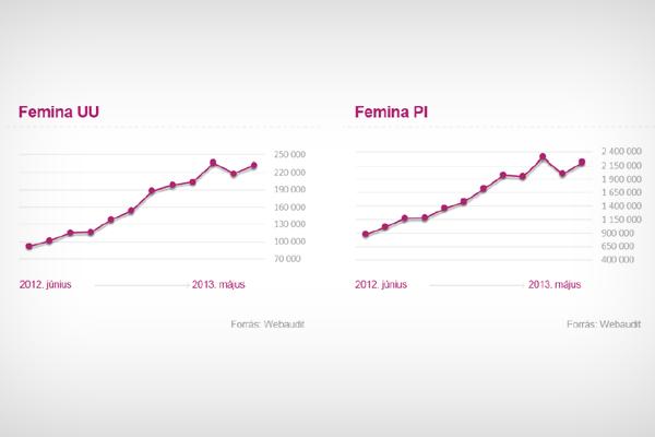 A Femina.hu mobil látogatottsága