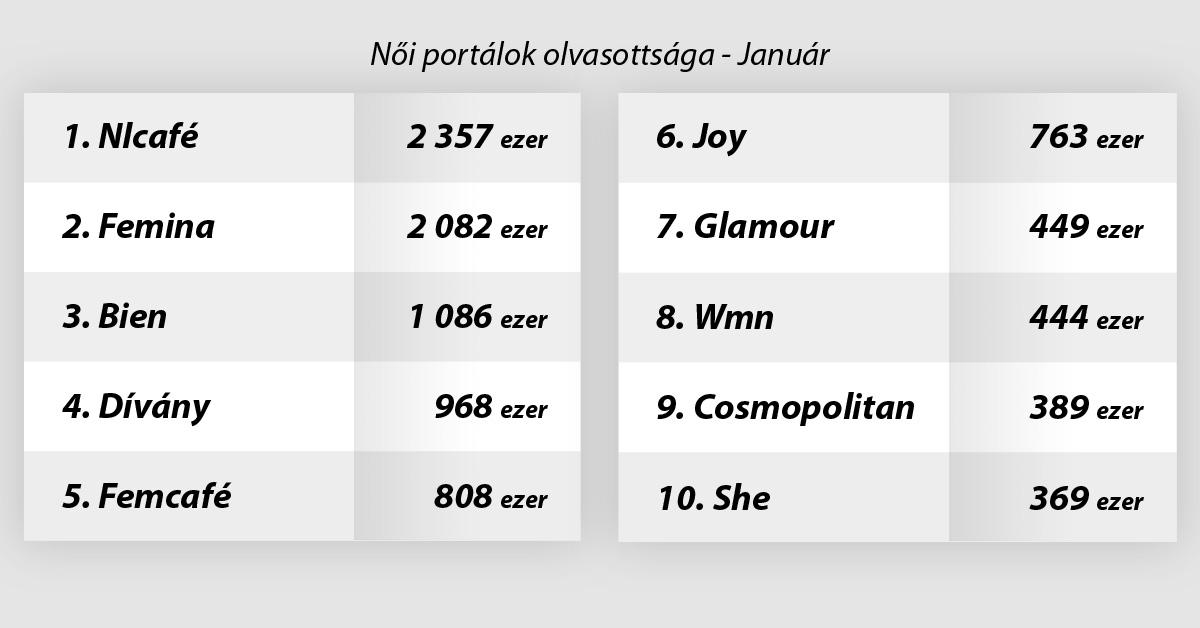 50 millió feletti oldalletöltés a Femina.hu-n - Női portálok januári körképe
