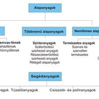 Fémipari anyag szerkezettani alapismeretek
