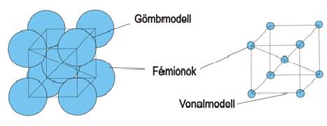 gomb_model.jpg