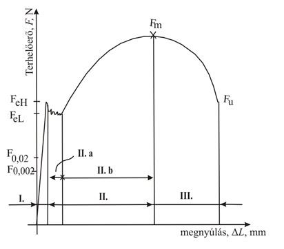 szakitodiagramm.jpg