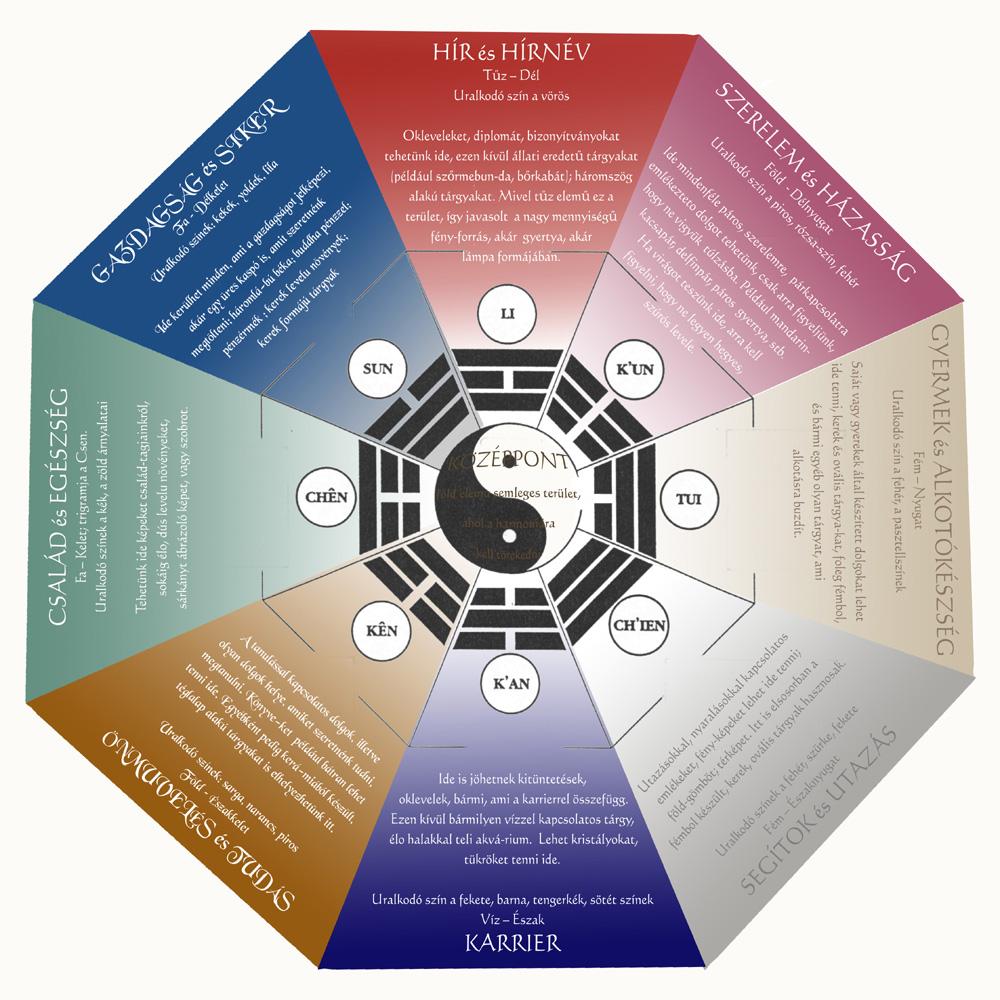 bágua térkép Bágua térkép és magyarázata   Feng shui mindenkinek