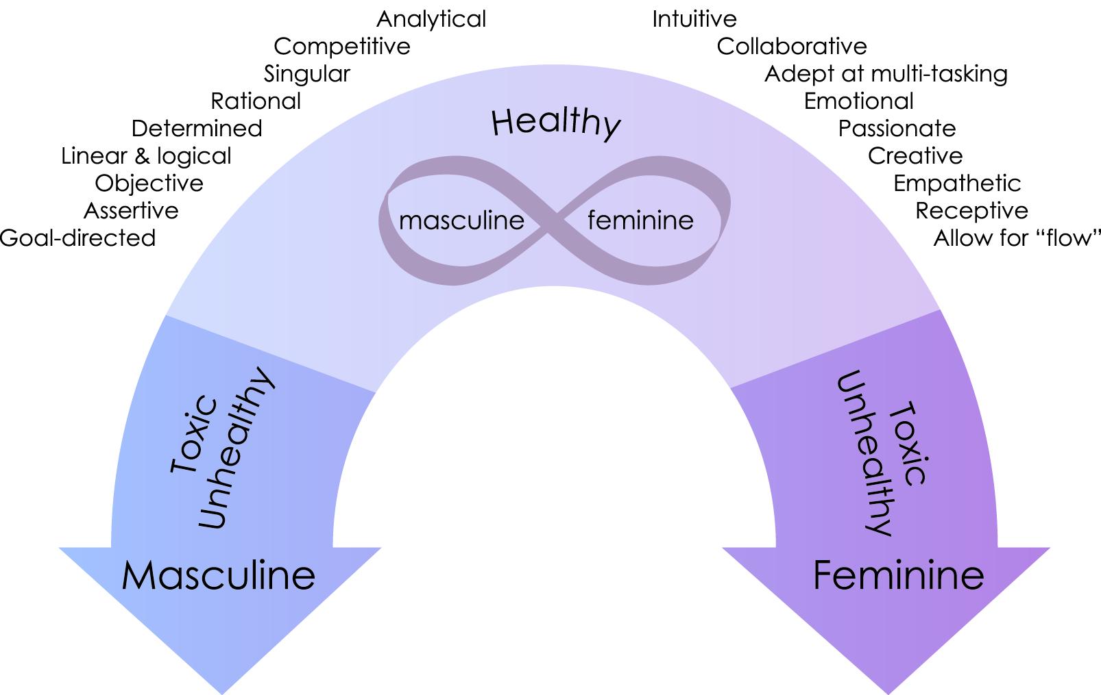 masculine_feminine_continuum_final_outlines.jpg