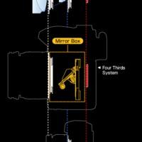 Technika: Micro Four Thirds, az új bajonett!