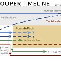 Looper infografika [SPOILER]
