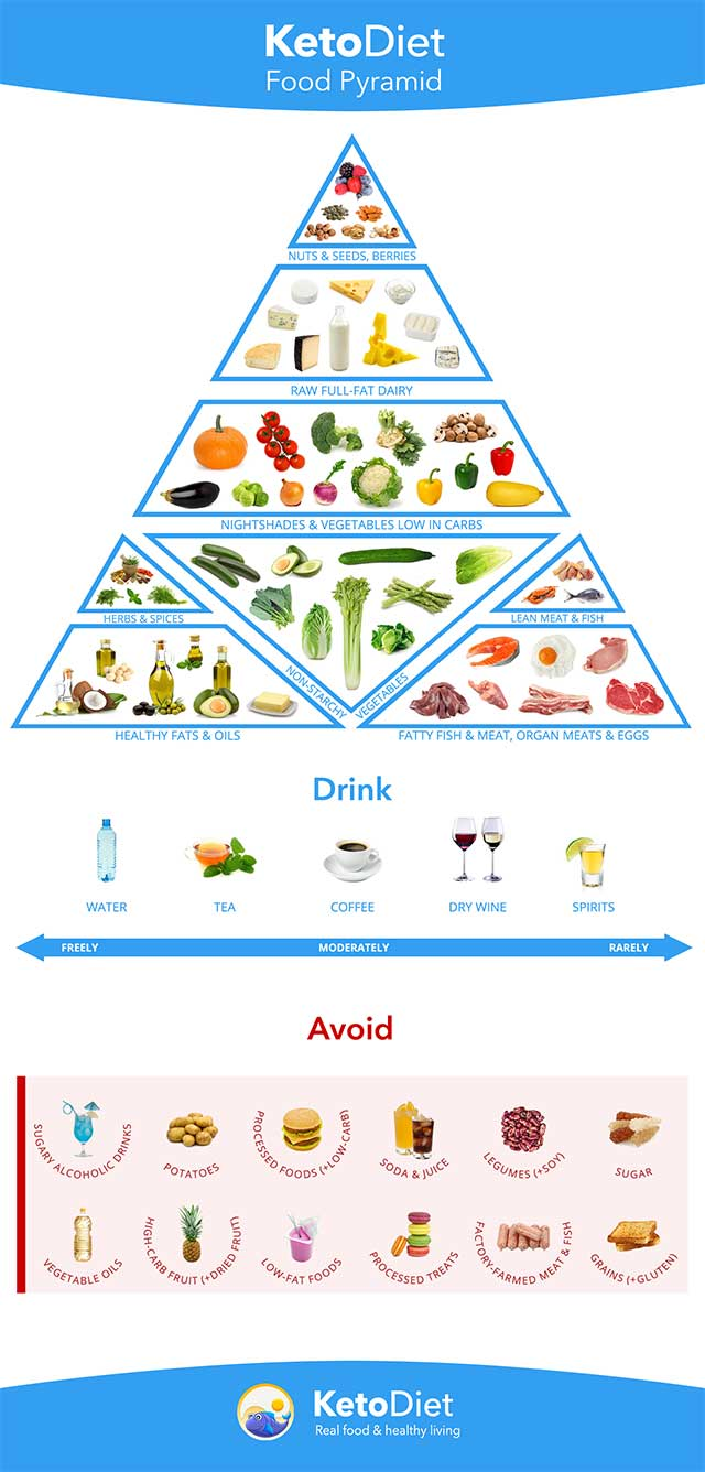 keto-diet-food-pyramid-preview.jpg
