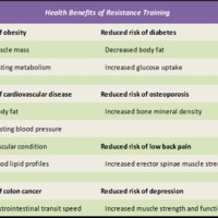 Effects of Resistance Training (RT) on Women - Research Study (Part I.)