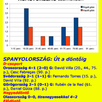 FÓKUSZBAN AZ EB-DÖNTŐ: NÉMETORSZÁG–SPANYOLORSZÁG ELŐTT. Évek óta a nagy sikerre várnak