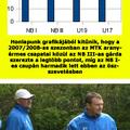 MTK: ARANYKOLLEKCIÓ. A kék-fehérek négy csapata is a dobogó tetején végzett a 2007/2008-as szezonban