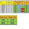 Eredmény elemzések / Results analysis