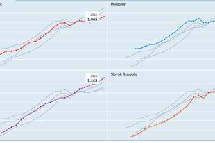 Mennyit ér egy ledolgozott munkaóra a visegrádi országokban?