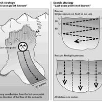 1.1 Társkeresés lavinában analóg készülékkel