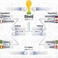 Európai túlsúly a negyeddöntőkben