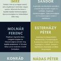 Magyar írók külföldön