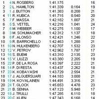 Nico Rosberg nyerte az első szabadedzést Valenciában