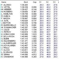 Fernando Alonso sikerének örülhettek a spanyolok, a második tréningen