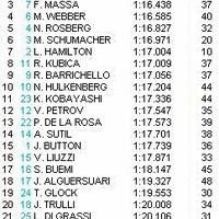A délutáni edzésen Fernando Alonso volt a leggyorsabb