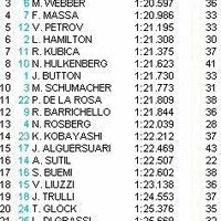 Vettel továbbra is az élen - második szabadedzés