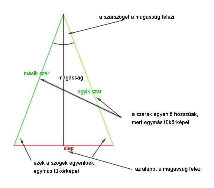 Tengelyesen tükrös négyszögek